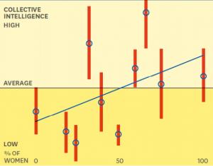 Source: http://cci.mit.edu/ci2012/plenaries/speaker%20slides%20ci%202012/Woolleyslidesci2012.pdf