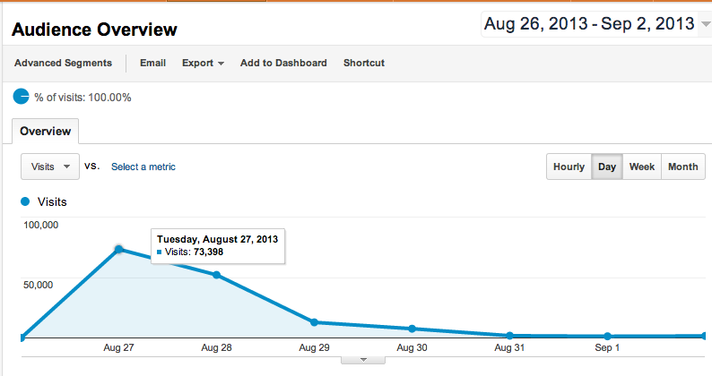 Being #1 on Hacker News boosts traffic