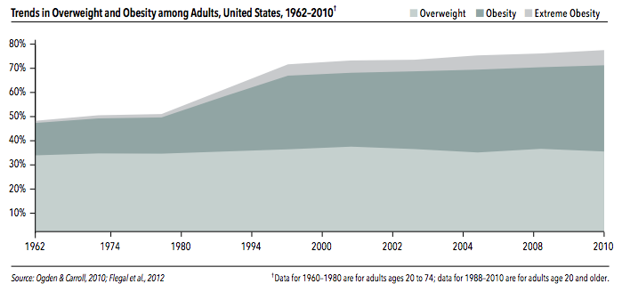 American Overweight and Obesity