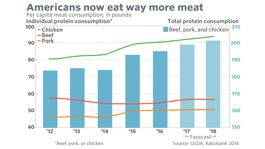 The average American now eats roughly 193 pounds of beef, pork and/or chicken a year (or more than 3.7 pounds a week), up from roughly 184 pounds in 2012.  Source: https://www.marketwatch.com/story/this-chart-proves-americans-love-their-meat-2016-08-15