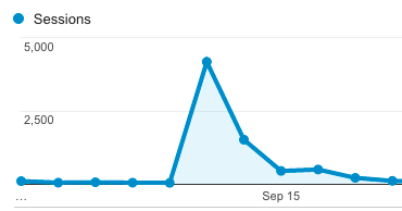 It's typical for me (and most bloggers) to experience one popular post amidst a sea of nonstarters.