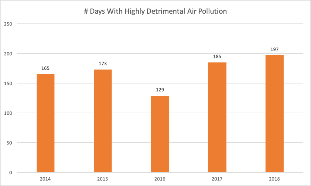 "More than half of all days in a year in Bangladesh now have ""highly detrimental"" air quality. Source: https://en.prothomalo.com/bangladesh/news/192695/Dhaka-s-exposure-to-air-pollution-prolongs"