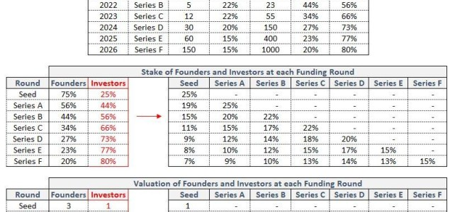 Why You Should Avoid Having Too Many Investors On Your Cap Table